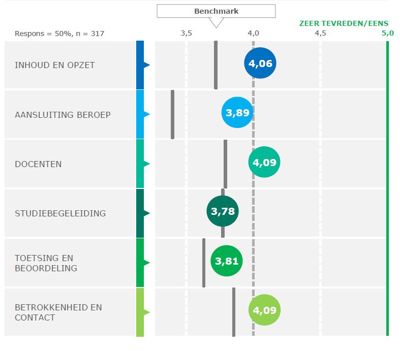 Resultaten Nationale Studenten Enquête 2021
